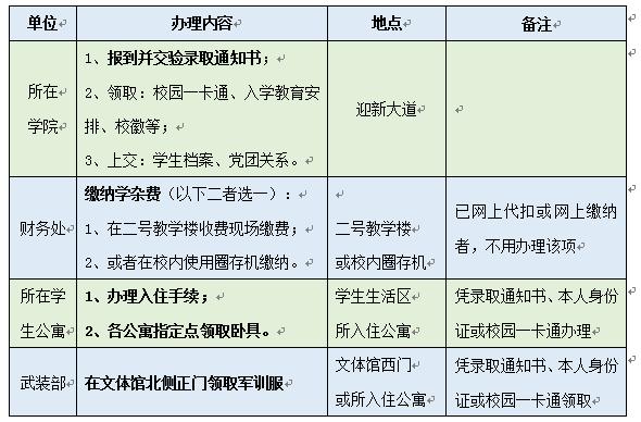 『易·迎新』陕西科技大学2017级本科新生入学报到须知