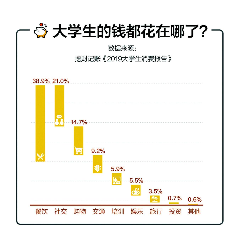 【柳州城市职业学院】本周话题|大学生的生活费都去哪了?
