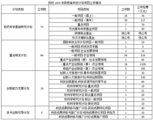 我校获批176项陕西省科技计划项目