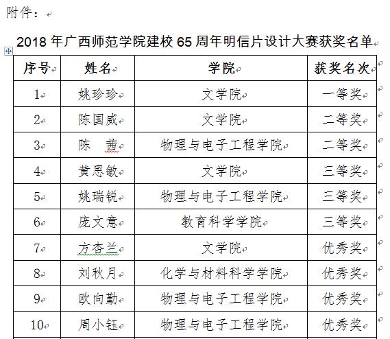 关于2018年广西师范学院建校65周年明信片设计 大赛获奖名单的公示