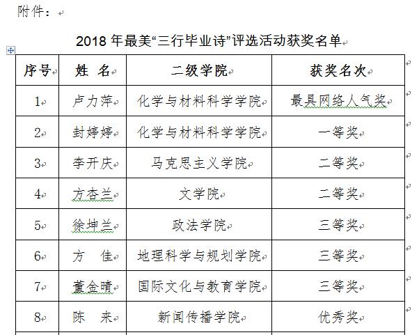 """关于2018年最美""""三行毕业诗""""评选活动 获奖名单的公示"""