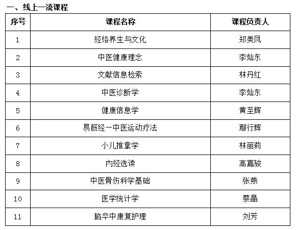【学校新闻】我校36门课程被认定为省级一流本科课程