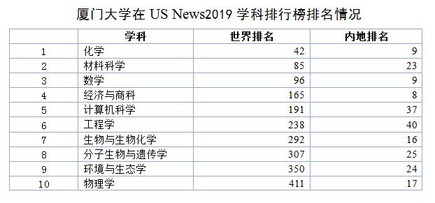 我校在US News 2019 世界2018送彩金白菜网大全和学科排行榜中成绩喜人