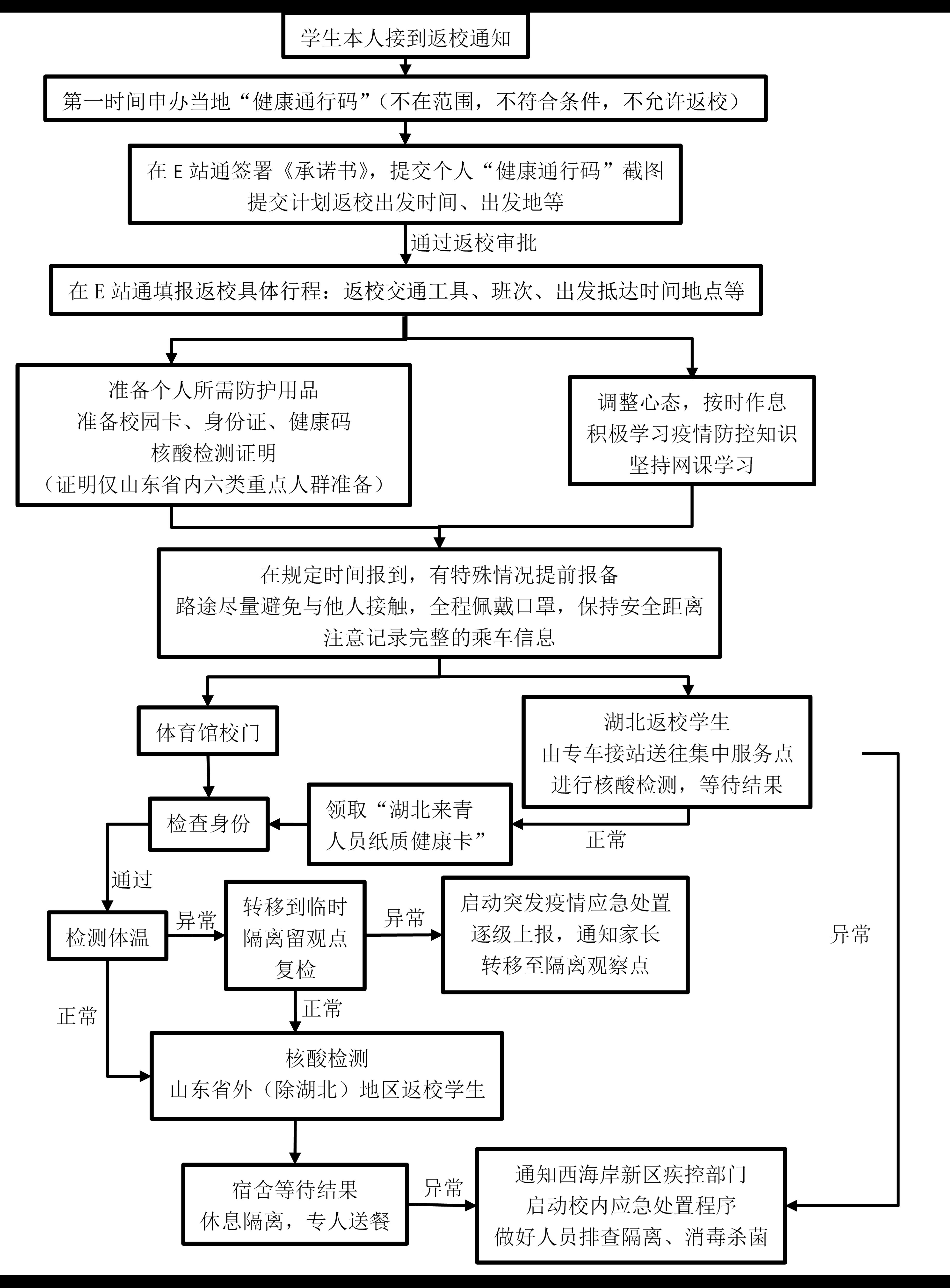 中国石油大学(华东)学生返校注意事项