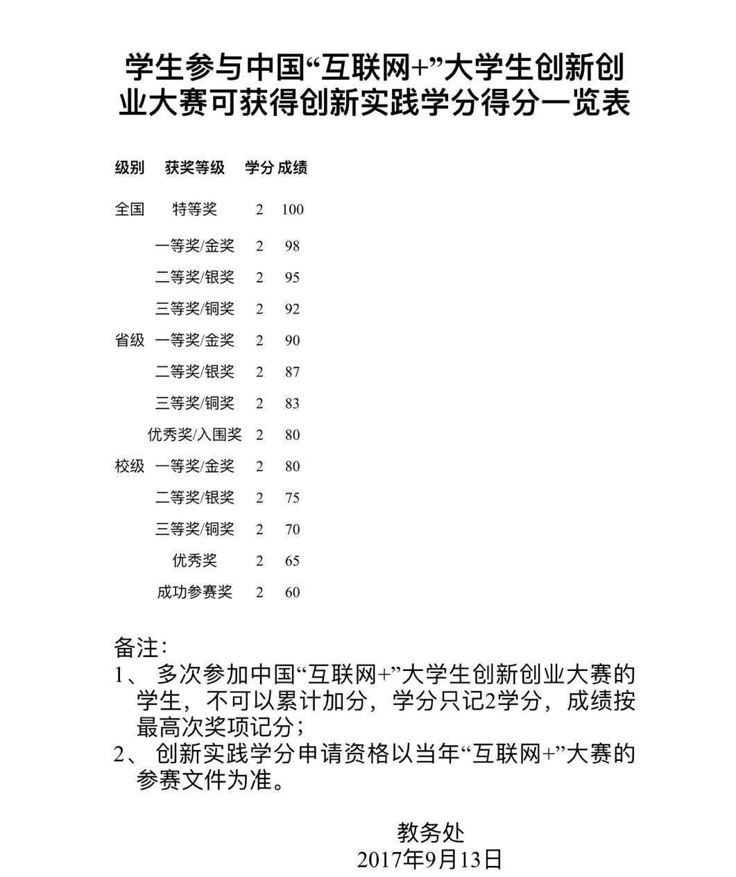 学生参与中国互联网+大学生创新创业大赛可获得创新实践学分得分一览表
