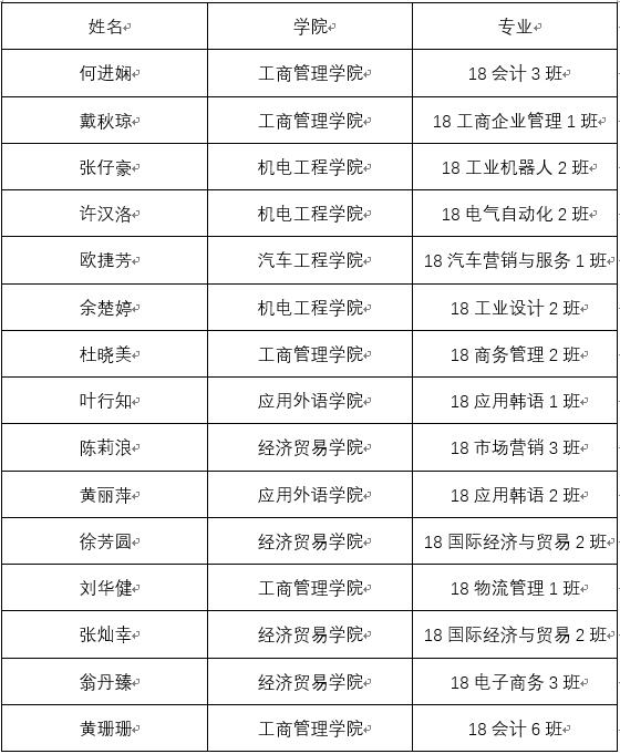 2018年12月份学生宿管面试通过名单