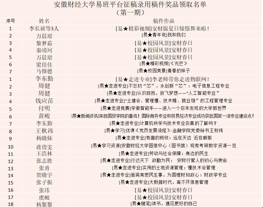安徽财经大学易班平台征稿录用稿件奖品领取名单 (第一期)
